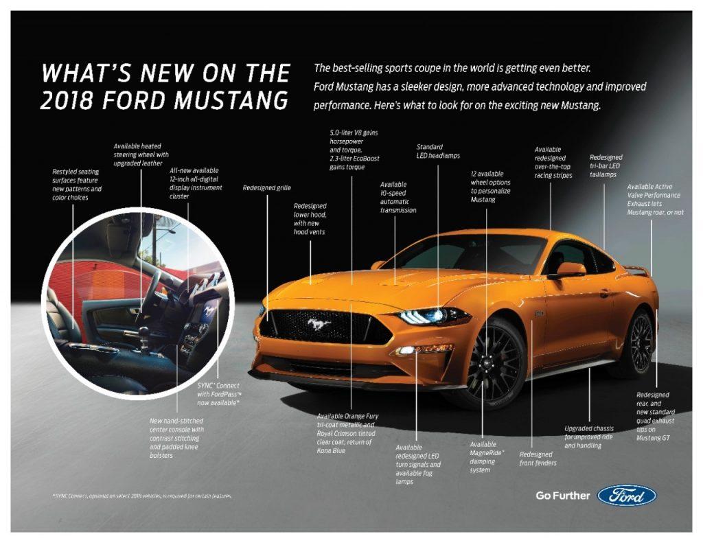 """2018_WhatNewMustangFactSheet-1024x791 Ford presentó el nuevo Mustang del 2018, alegando que """"Es es el mejor Mustang de todos los tiempos"""""""