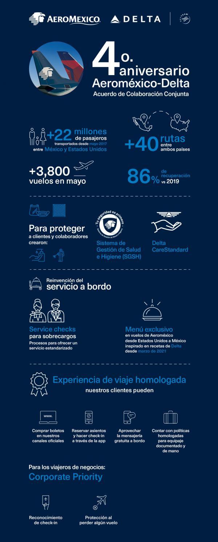 JPEG-image Delta Air Lines y Aeroméxico celebran cuatro años de su alianza transfronteriza